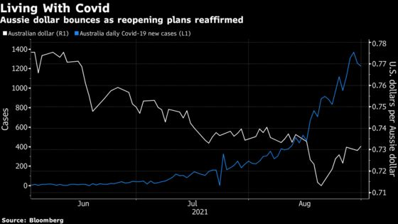 RBA Sticks With Cautious Taper Plan as Delta Sweeps Economy