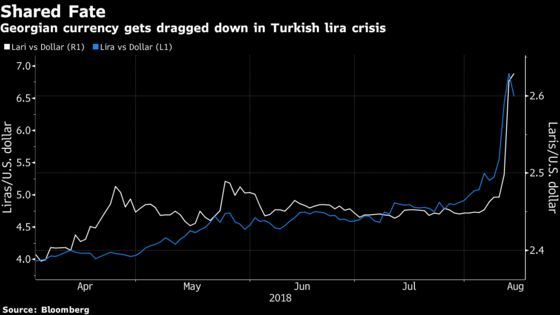 Currency Most Exposed to the Lira Meltdown Goes From Hero to Zero