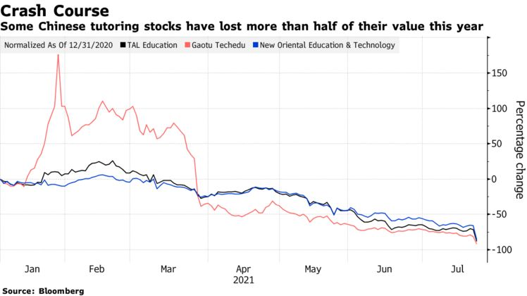 Some Chinese tutoring stocks have lost more than half of their value this year
