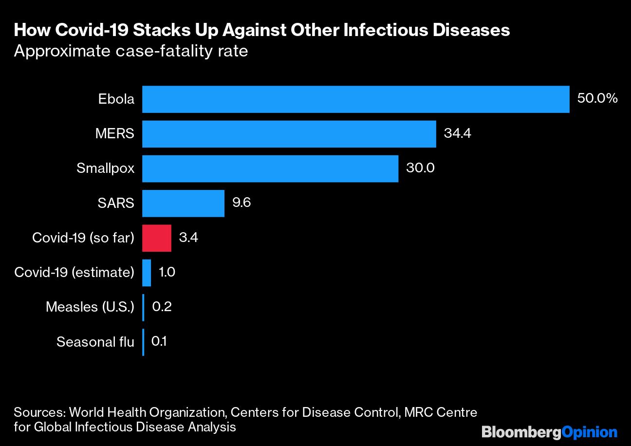 率 インフルエンザ 致死 コロナ ウイルス