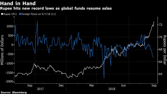 Global Funds Dump Indian Bonds at Fastest Pace in Four Months