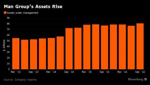 Man Group plans $100 million stock buyback