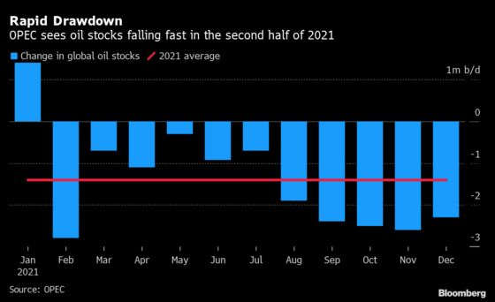 Rapidly Tightening Oil Market Fuels Inflation Concerns