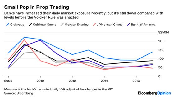 Banks Need Volcker Rule's Degree of Difficulty