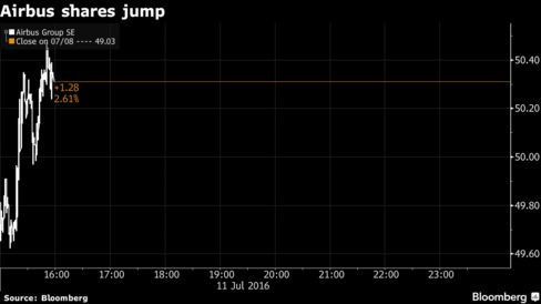 Airbus shares rise