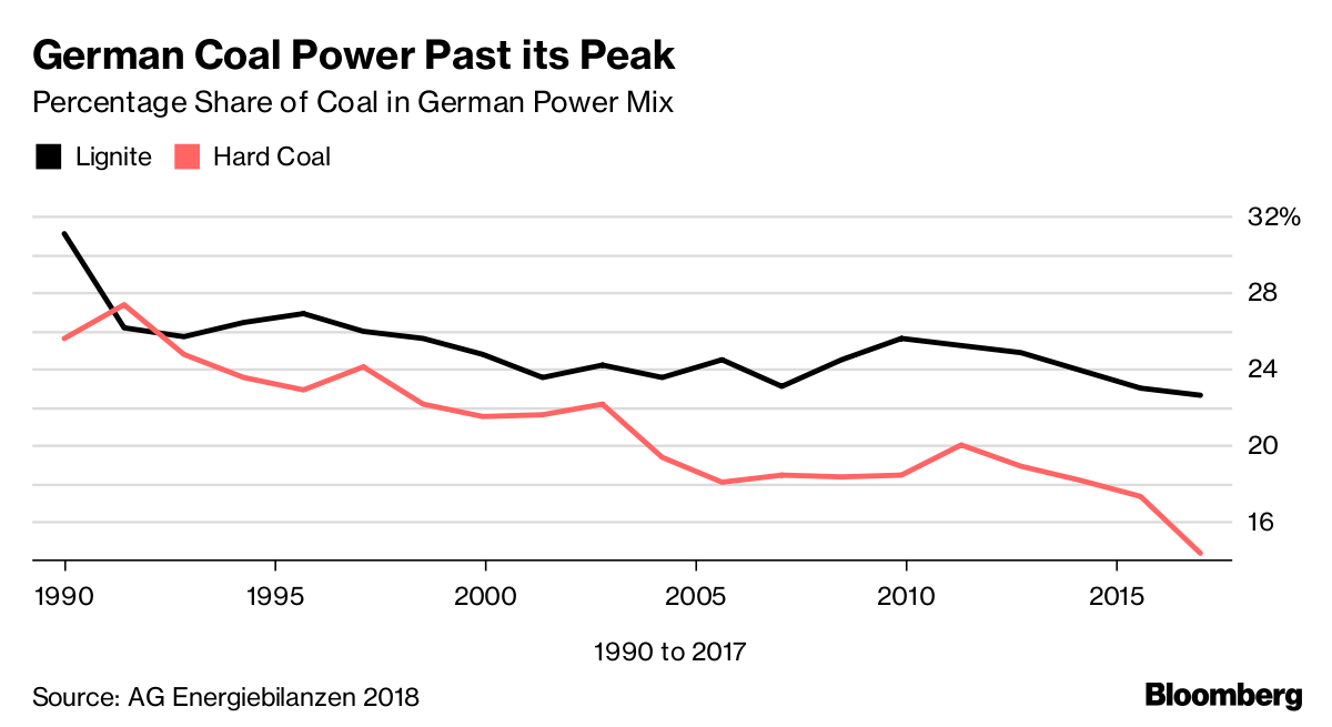 German Coal Power Past its Peak       Percentage Share of Coal in German Power Mix              Source AG Energiebilanzen 2018