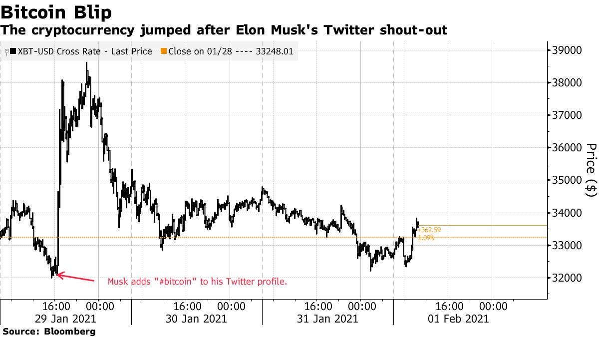 The cryptocurrency jumped after Elon Musk's Twitter shout-out