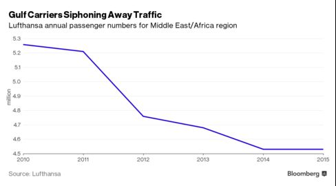 Lufthansa's Middle East and African passenger numbers