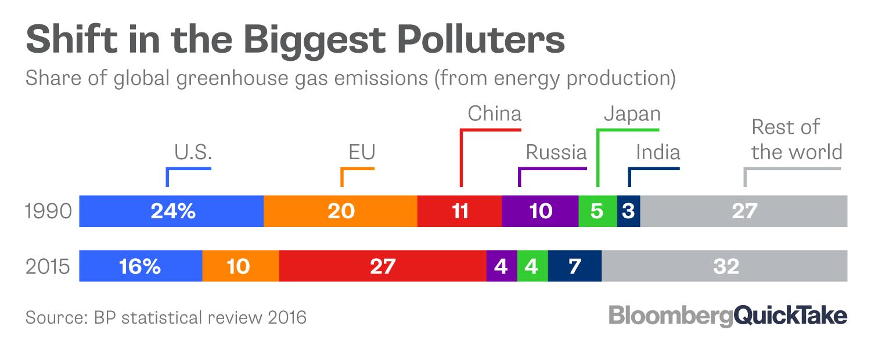 Paris Exit Removes Last Check on Trump's Climate Reversals