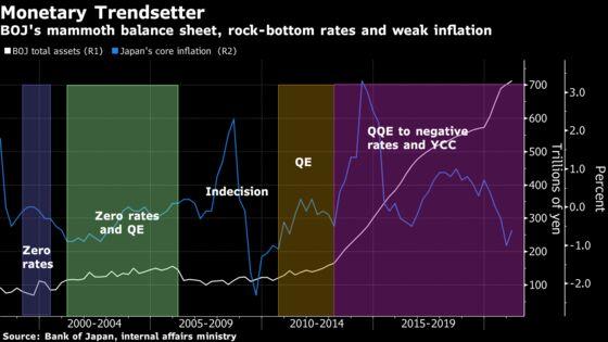 Investors Pile Pressure on Yield Curve Pioneers Japan, Australia