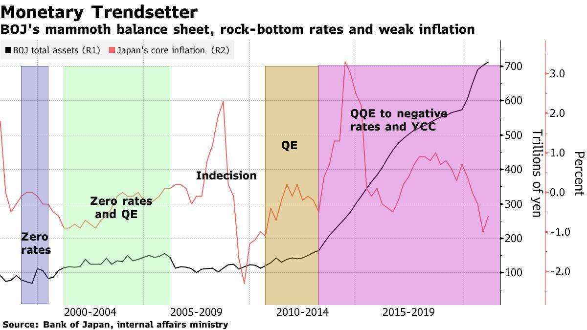 BOJの巨大な貸借対照表、最低金利と弱いインフレ