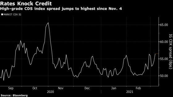 U.S. Credit Market Risk Gauge Spikes to Highest in Four Months