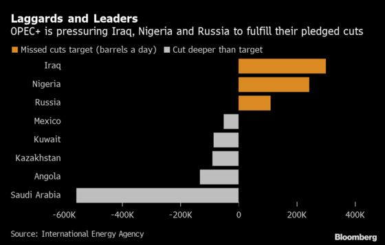 OPEC+ Tells Members to Make Pledged Cuts as Surplus Looms Again