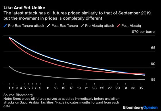 Saudi Oil Attack Is Nothing Like the Last One