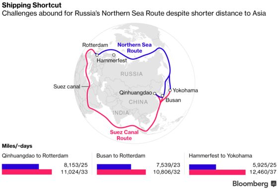 Russia Prepares Earliest-Ever Arctic LNG Shipment to Asia