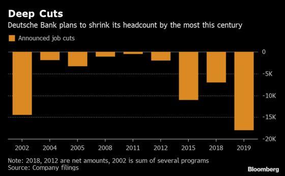HSBC Follows Deutsche Bank in Reactivating Massive Job Cuts