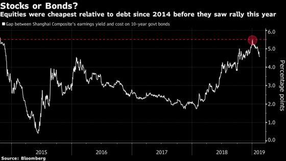 China's Stock Surge Puts World-Beating Bond Rally in Shade