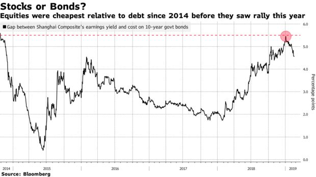 Equities were cheapest relative to debt since 2014 before they saw rally this year