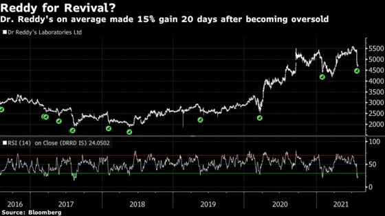 Worst-Performing India Stock May Rebound if History Is Any Guide