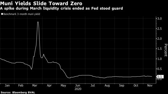 Muni Market Faces Test With Cut to Fed Lifeline That Ended Crash