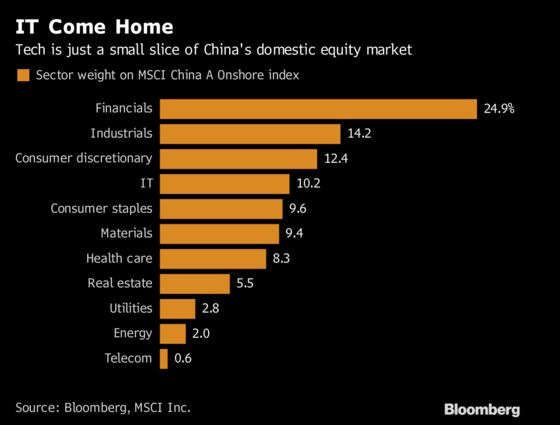 World's Most Predictable Stock Trade Faces a China Reckoning