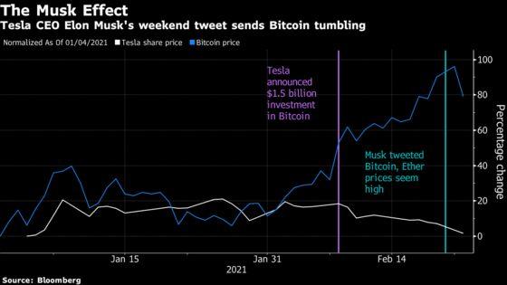Elon Musk's Bitcoin Tweet Hurts Tesla's Own Bet in Currency