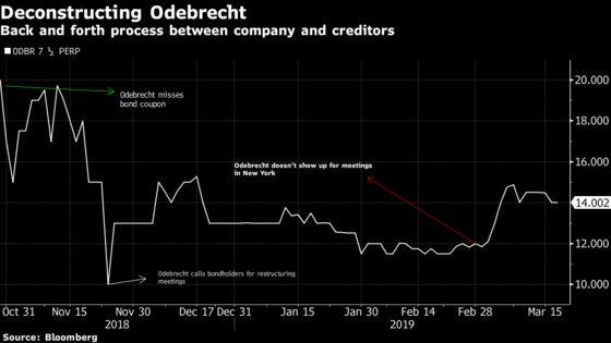 Bondholder Says Odebrecht Is Stalling on Debt Restructuring Talks