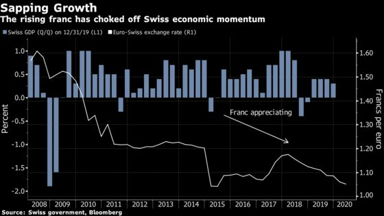 Swiss Franc Traders Betting Against the Central Bank May Finally Win