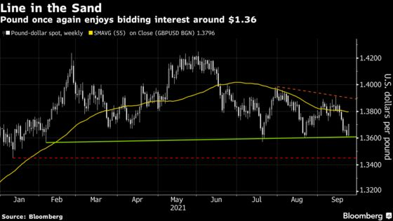 Pound, U.K. Yields Rise as Traders Lift Bets on BOE Rate Hike
