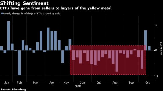 Hedge Funds Reeling From Gold Jump Have Five Charts to Watch