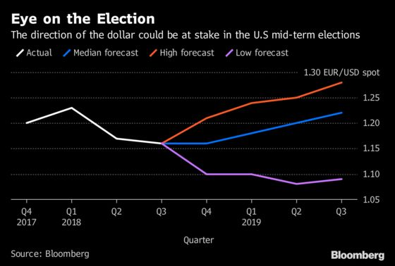 Dollar at Risk of Sliding If Congress Is Split After Midterms