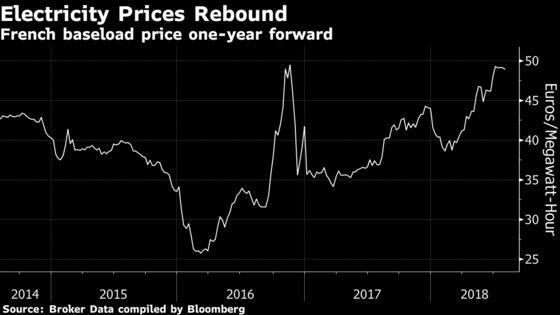 EDF Raises Low End of 2018 Profit Target as Earnings Climb