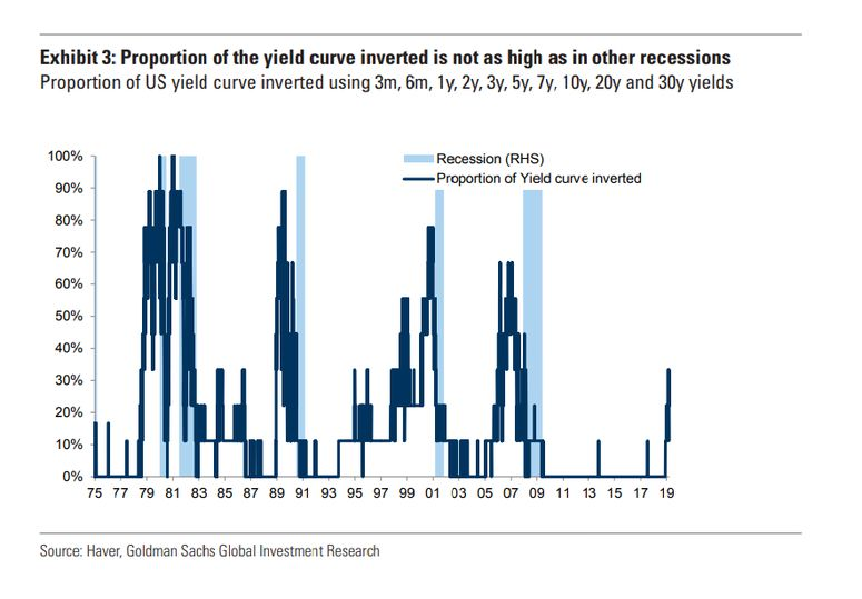 relates to Goldman Joins Chorus Warning Against Yield Curve Panic