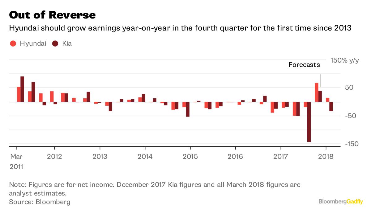 Hyundai Motor 2017 net profit plunges 21 pct on China woes