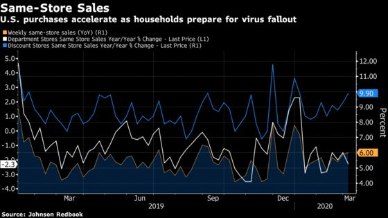 These Five Warning Signs Highlight Virus's Rapid Economic Impact