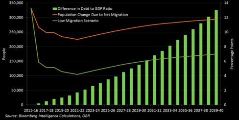 Debt Effects of Different Migration Paths