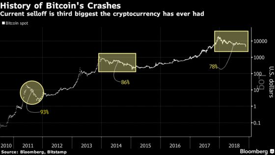 Bitcoin Rout Marks Third-Biggest Selloff in Crypto History