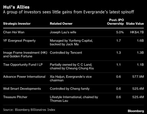 Evergrande's Spinoff Is No Windfall for Hui's Poker Pals
