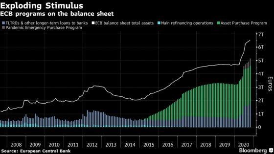 ECB Six-Week Countdown to Stimulus Action Has Banks Guessing