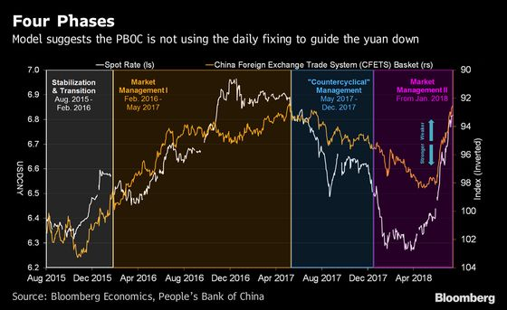 Is China Weaponizing the Yuan? Model Shows Market Rules