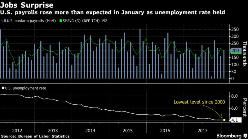 U.S. Adds 200,000 Jobs; Wages Rise by Most Since Recession – Trending Stuff