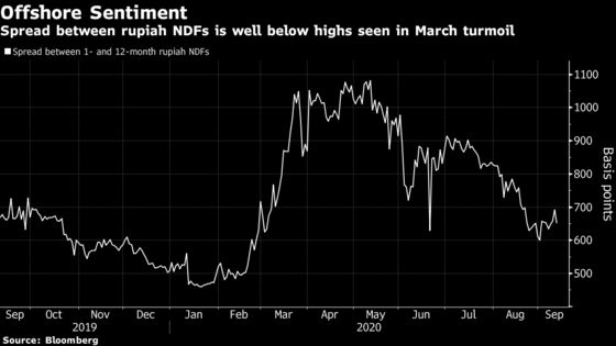 Bond Investors in Indonesia Refuse to Be Rattled