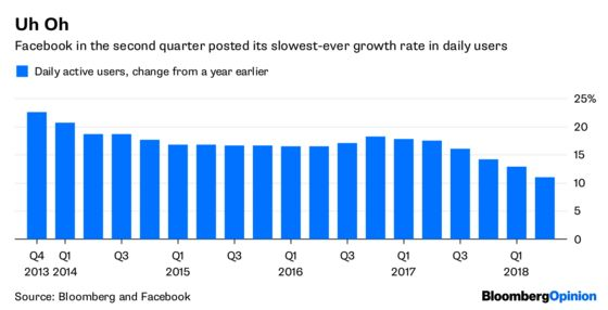 Facebook's Financial Facade Develops Cracks