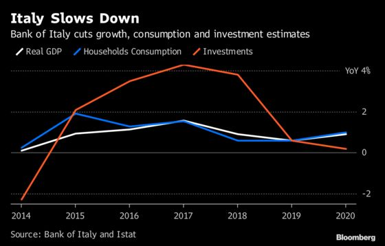 Italy's Slowing Economy Adds Pressure on Populists Over Budget