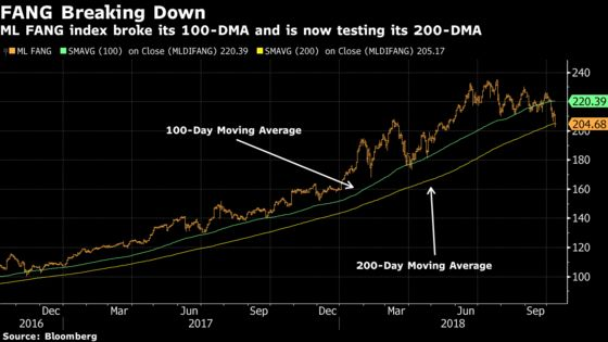 FANG Stock Bleeding Accelerates in Worst Day in Almost 3 Months