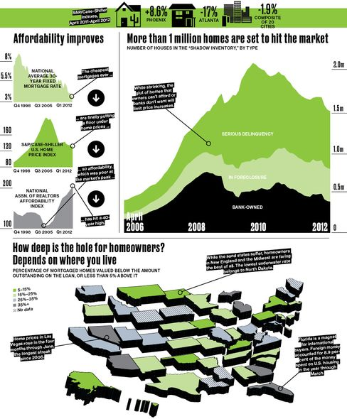 The Reckoning: Housing by the Numbers