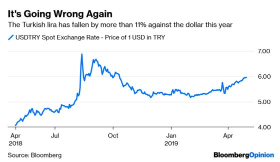 Turkey Can't Just Wish Away Its Currency Problems