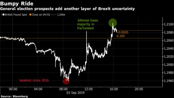 Pound Slides Below $1.20 After Boris Johnson Threatens Snap Election