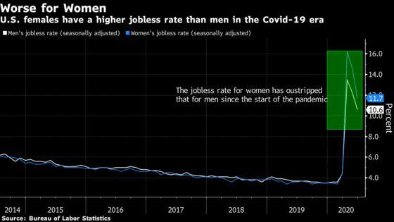Covid-19 Threatens to Undo Women's Economic Progress, IMF Says