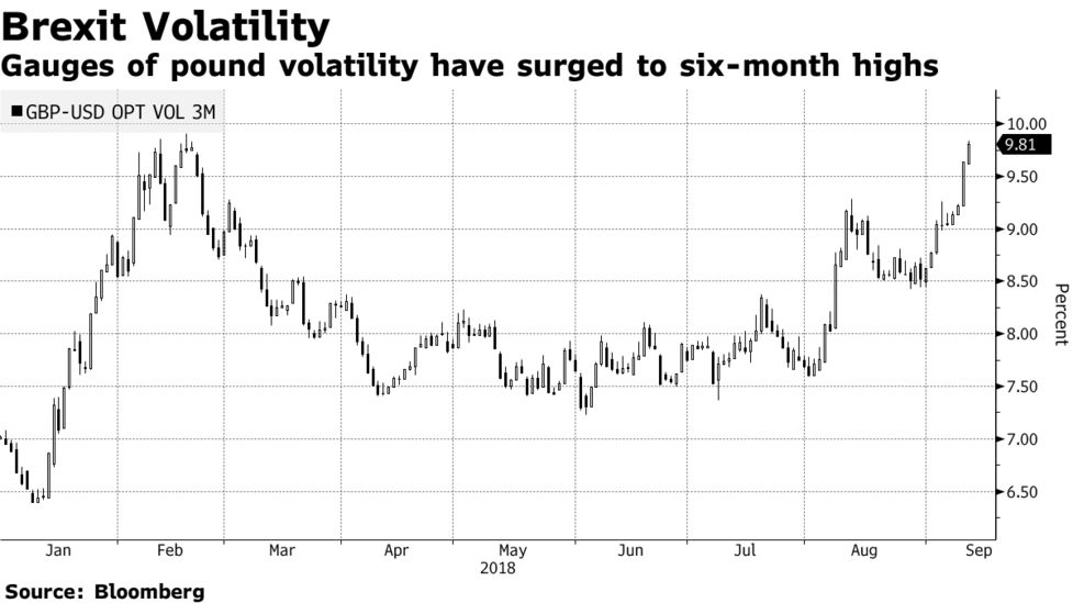 Gauges Of Pound Volatility Have Surged To Six Month Highs